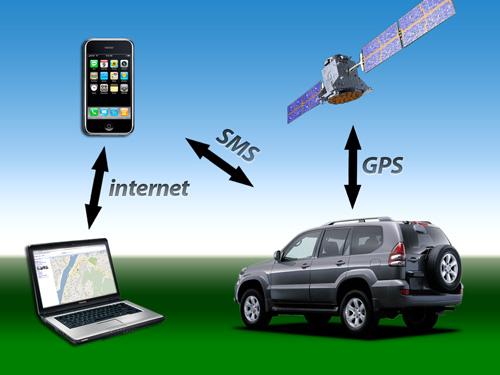 GPS LOC - zobrazeni